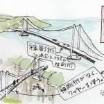 無補剛吊り橋の説明図