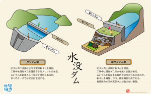 ダム解説図