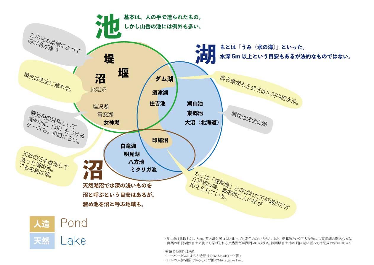 池と湖と沼の属性と名称とのギャップを具体例で例示してみました。